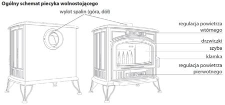 DOSTAWA GRATIS! 30041483 Piec wolnostojący koza 10kW K9 z wylotem spalin fi 150 - spełnia anty-smogowy EkoProjekt