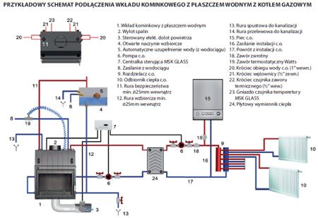 Wkład kominkowy 16kW AQUARIO O16 PW GLASS z płaszczem wodnym, wężownicą (szyba prosta) - spełnia anty-smogowy EkoProjekt 30065526
